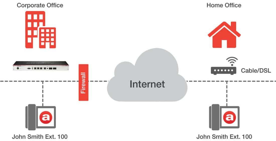 Allworx phone system built-in firewall